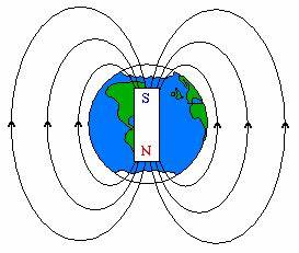 Info-Science : why magnet show north and south direction