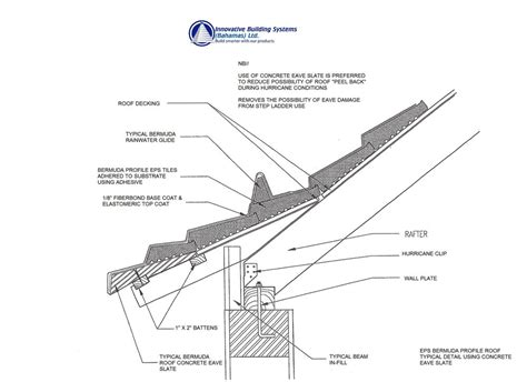 Roof Components — The Bermuda Roof