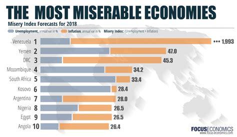 Focuseconomics Insights