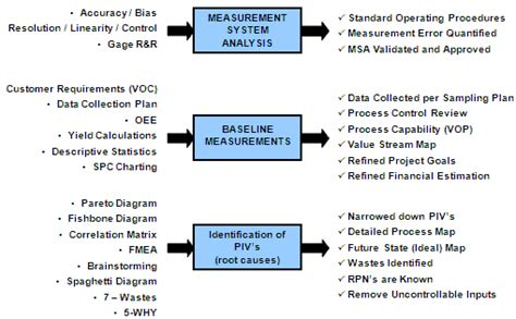 Resume Overview Exles by Six Sigma Green Belt Project Exles Ppt Image Of Belt