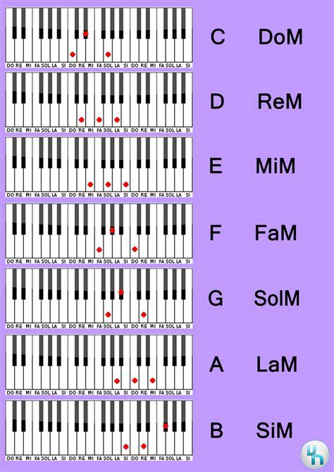 si鑒e de piano acordes menores de piano conexión musical