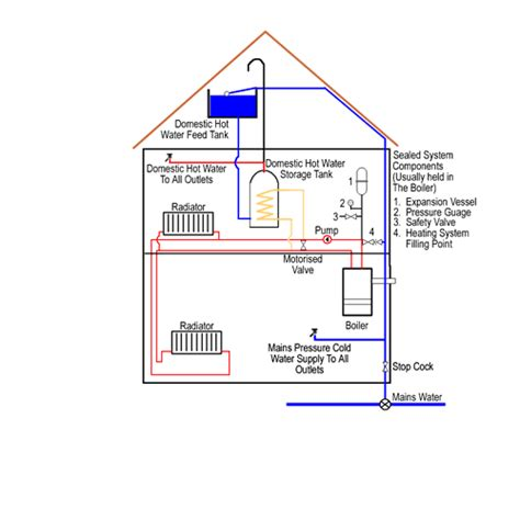 central heating boiler systems  guide