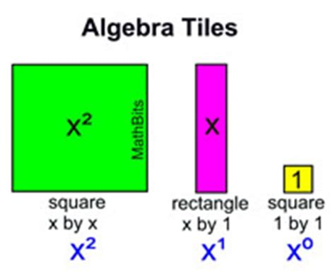 polynomials and algebra tiles mathbitsnotebook a1 ccss