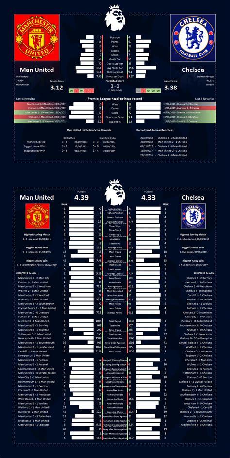 Man Utd vs Chelsea Stats : chelseafc