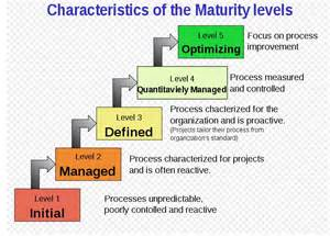 cmmi process consultant resume security starts with maturity the website of daniel ziesmer