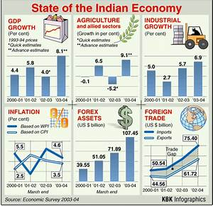 State of the Indian Economy