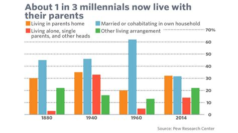5 Charts That Prove That Today's 30yearolds Are Not