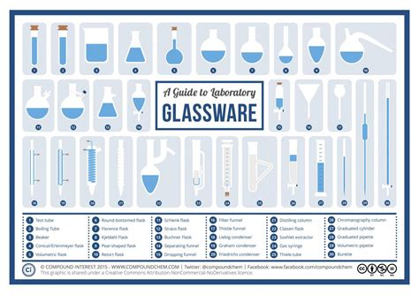 chemistry compound interest laboratory glassware engaging communicating graphics scienceinschool flask lab brunning andy courtesy