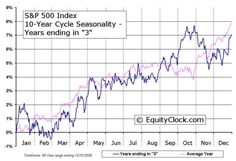 sp  index  year cycle seasonal charts equity clock