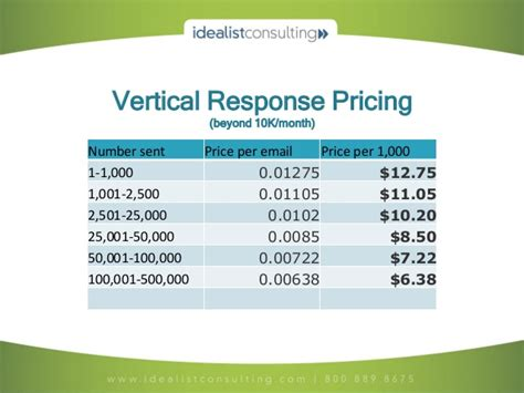 Vertical Response Templates by Getresponse Vs Verticalresponse Who Performs Best