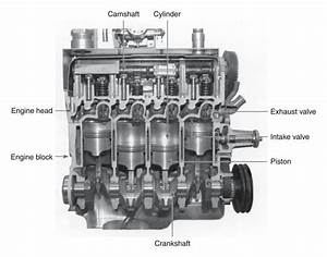 Cutaway Diagram Of A Four Cylinder Gasoline Engine More In      Mechanical
