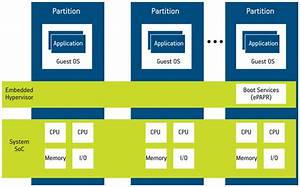 Hypervisors And The Power Architecture