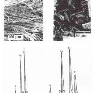 physical  chemical properties  selected asbestos