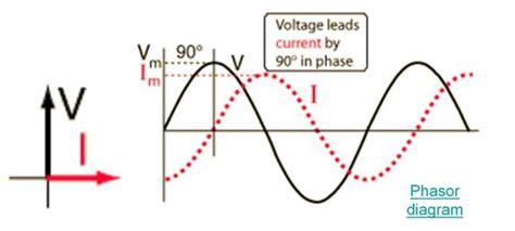 Series Rlc Circuit Electrical Study App Saru Tech