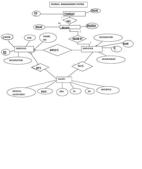 mapping er  relational model payroll management system