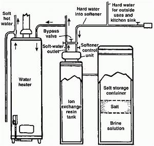 How To  Water Softener Installation  The Easy Way