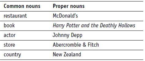 Nouns  Common And Proper  English Cbi
