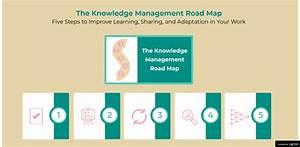 Km Roadmap  Pocket Guide Knowledge Management  Km Pocket Guide