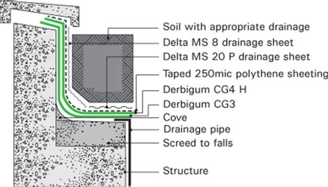 waterproofing concrete planters concrete culvert wall gabions used in culvert outlet