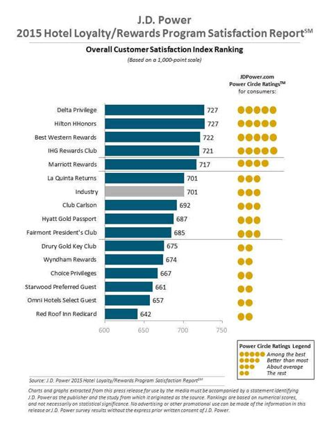 hotel loyalty program key  member satisfaction