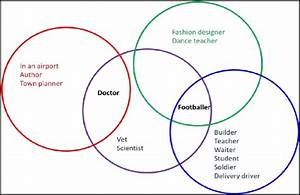 Venn Diagram Of Suggested Jobs That Would Involve Language