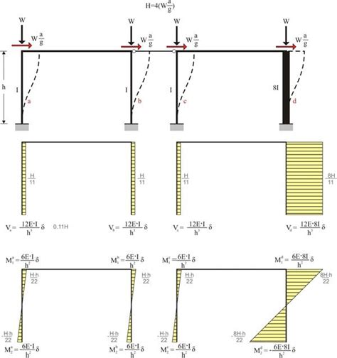Shear Force Bending Moment Diagram For Frames