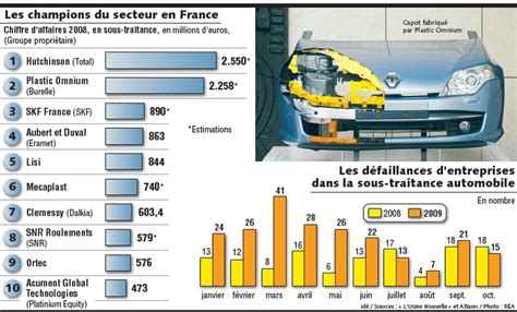 la crise acc 233 l 232 re la consolidation des sous traitants de l industrie