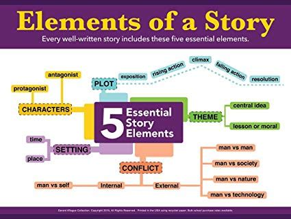 Elements Of Story Or Fiction  Lee's Classroom