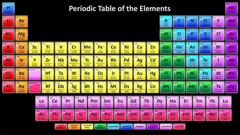 How Many Elements Can There Be? Youtube