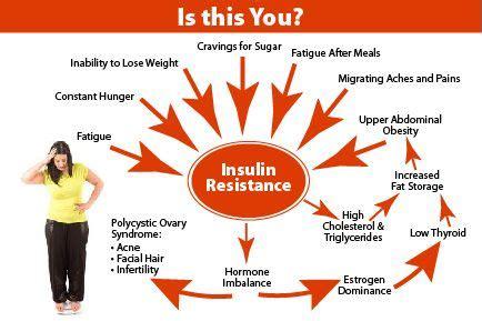 natural choices  weight  fat management