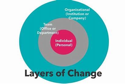 Change Theories International Theory Business Know Organizational