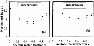Normalized Flux Of Acetone Solutions Of  A  Hexane And  B