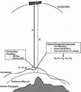 An Illustration Of Height Measurement Using Satellite