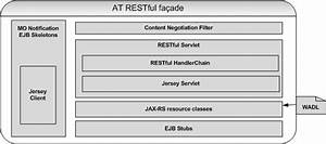 Interacting With The Oneapi Restful Facade