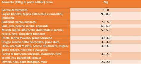 alimenti ricchi di ferro tabella tabella alimenti ricchi di ferro ma53 187 regardsdefemmes