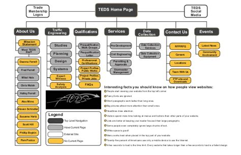 Sitemap For Proposed Changes To The Teds Website 012016