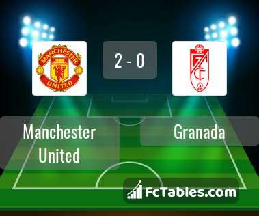Wednesday's final will be shown. Manchester United vs Granada H2H 15 apr 2021 Head to Head stats prediction