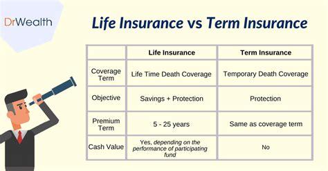 Whole life, universal life, adjustable life, variable life, and. Term Insurance Vs Life: A Thorough Comparison & Analysis