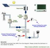 Images of Solar Installation Process