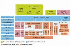 Qoriq U00ae T1040 And T1020 Multicore Communications Processors