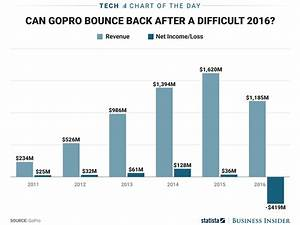 Gopro Is Not In A Good Place Business Insider