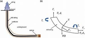 Oil And Gas Drilling And Drill String Load Analysis   A