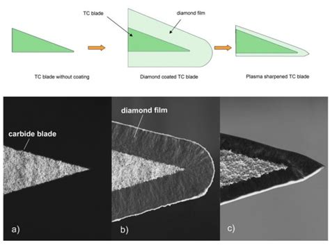Synthetic Diamonds Offer Key To Razor Blades That Last Years, Not Weeks