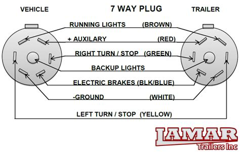 wire diagram for trailer 7 way 7 way trailer wiring diagram 33 wiring diagram