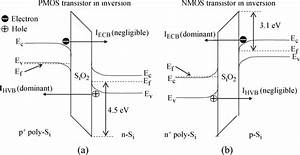 Energy Band Diagrams Of Pmos And Nmos Transistors Under
