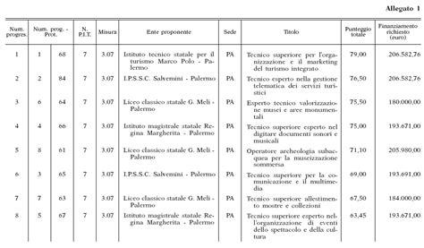 Ufficio Legislativo E Legale Regione Siciliana by Gurs Parte I N 31 2006