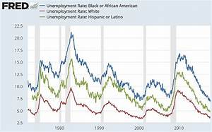 Trump Economy Growth Chart Trump Congratulates Himself On Low Black Unemployment Rate