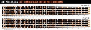 Left Handed Bass Guitar Fretboard Diagram