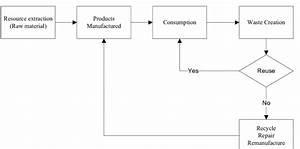 Circular Economy Flow Diagram