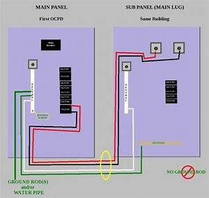 Converting Main Panel To Sub Panel